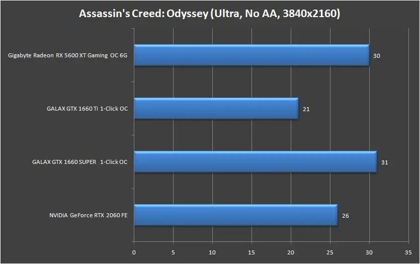 Gigabyte Radeon RX 5600 XT Gaming OC 6G 4K (1)
