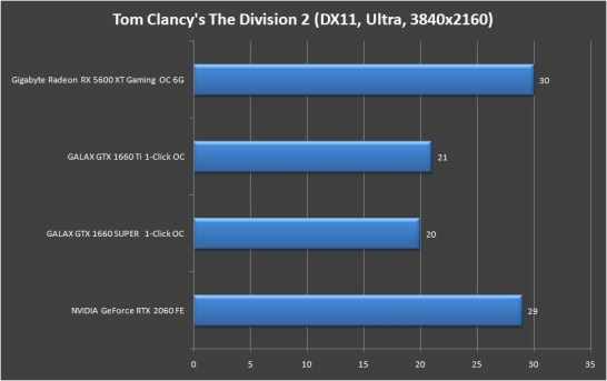 Gigabyte Radeon RX 5600 XT Gaming OC 6G 4K (10)