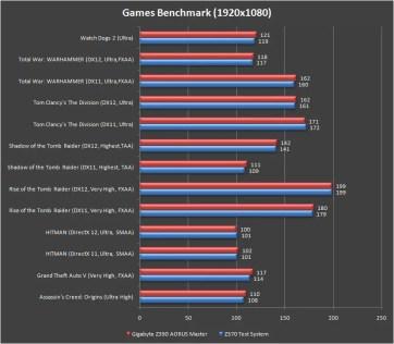 Gigabyte Z390 AORUS Master RTX 2080 Ti Games Benchmark 1080p