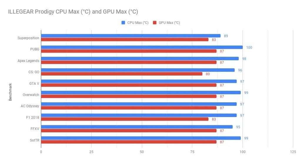 ILLEGEAR Prodigy CPU Max (°C) and GPU Max (°C)