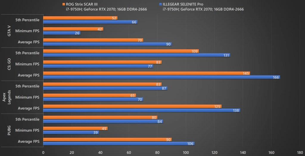 Review - ILLEGEAR SELENITE Pro (i7-9750H, RTX 2070, 16GB DDR4-2666, 512GB+256GB SSD) 12