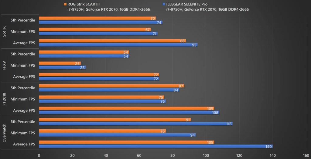Review - ILLEGEAR SELENITE Pro (i7-9750H, RTX 2070, 16GB DDR4-2666, 512GB+256GB SSD) 13
