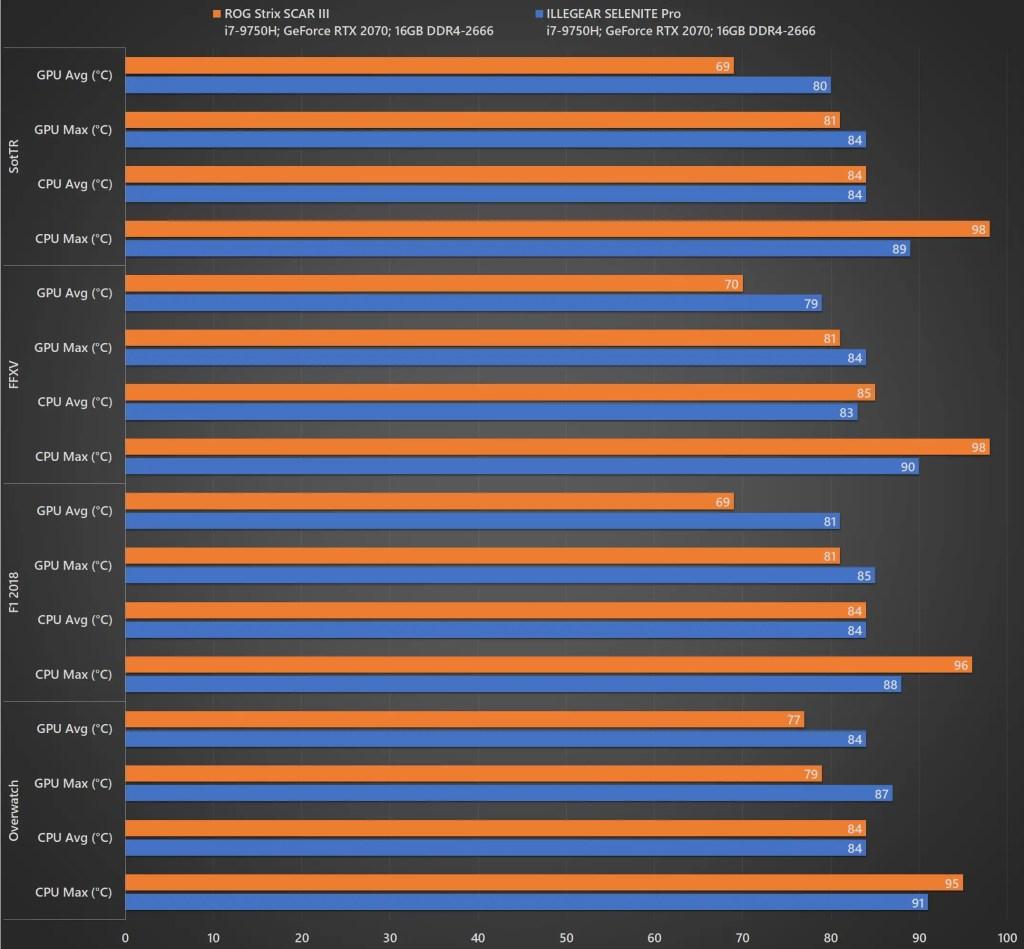 Review - ILLEGEAR SELENITE Pro (i7-9750H, RTX 2070, 16GB DDR4-2666, 512GB+256GB SSD) 15