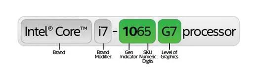 Intel 10th Gen Naming Scheme