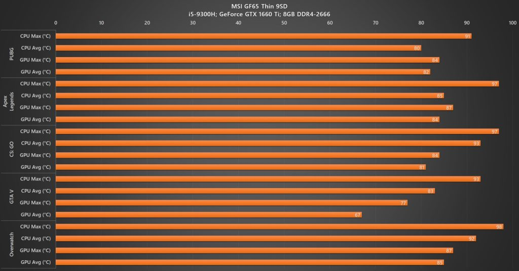 Review - MSI GF65 Thin 9SD (i5-9300H, GTX 1660 Ti, 8GB DDR4, 512GB) 43