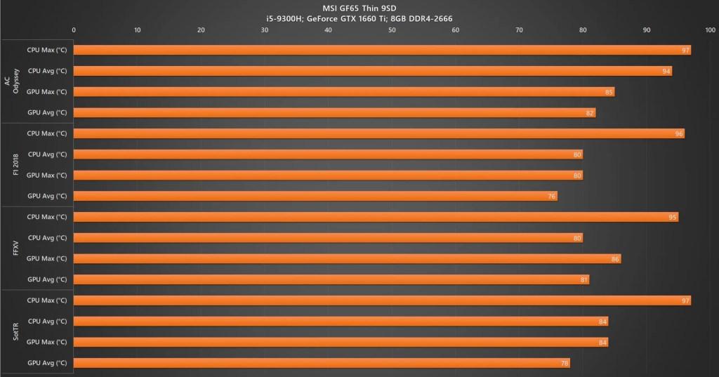 Review - MSI GF65 Thin 9SD (i5-9300H, GTX 1660 Ti, 8GB DDR4, 512GB) 44