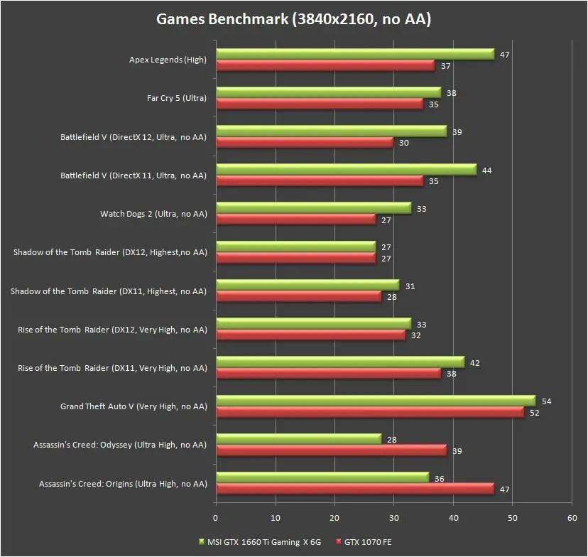 MSI GeForce GTX 1660 Ti Gaming X 6G Benchmark 4K