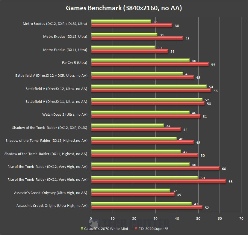 NVIDIA GeForce RTX 2070 Super Founders Edition Games Benchmark 4K