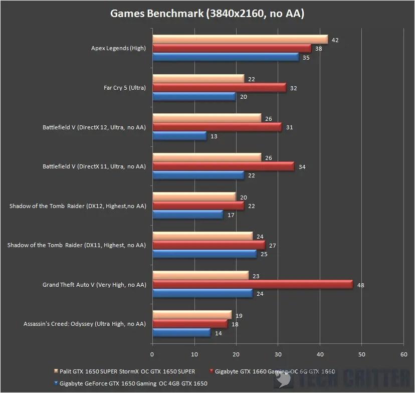 Palit GeForce GTX 1650 Super StormX OC 4K Gaming
