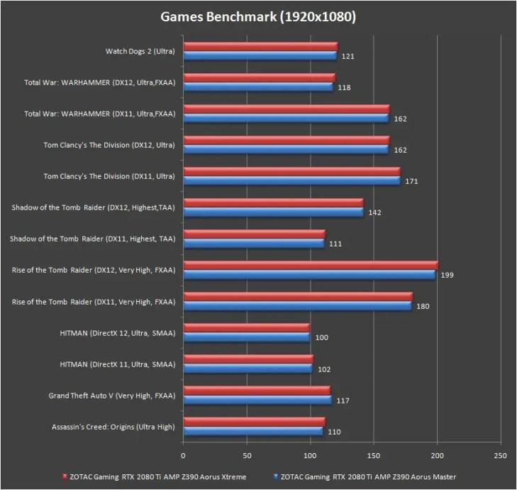gigabyte z390 aorus xtreme games benchmark 1080p
