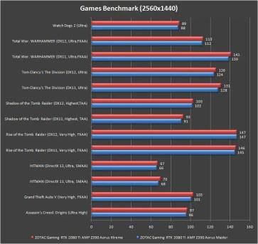 gigabyte z390 aorus xtreme games benchmark 1440p