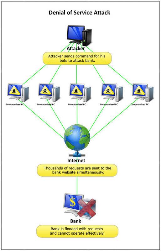 DoS Attacks Denial of Service (DoS) Attacks