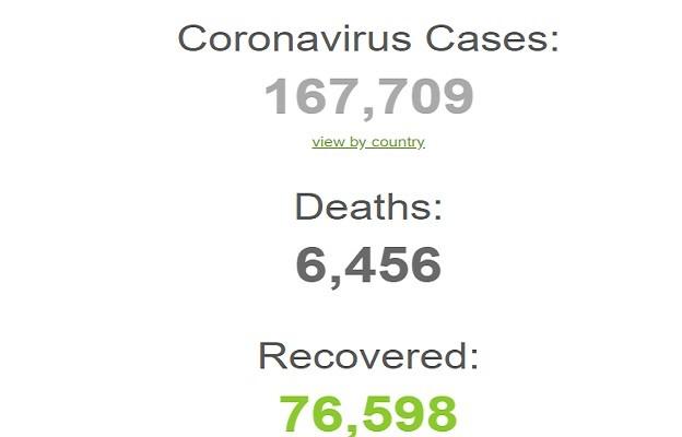 متابعة عدد الإصابات والوفيات بفيروس كورونا في جميع دول العالم لحظة بلحظة