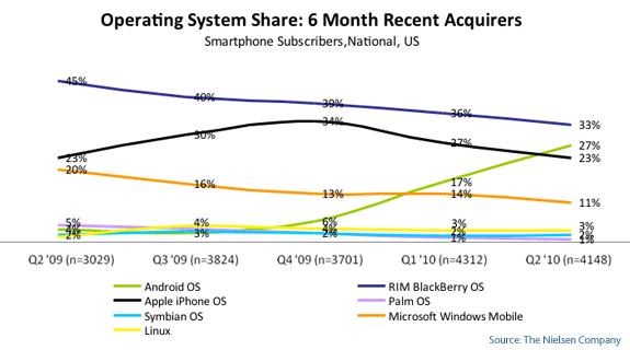 mobile-OS-share-recent-2010