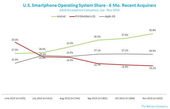 smartphone-os-nov2010