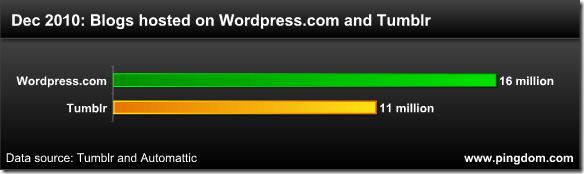 110510 wordpress com and tumblr dec 2010 thumb wordpress.com يقترب من وصول عدد المدونات الى 20 مليون مدونة