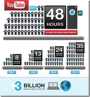 YT-48-hours-3-billion-infographic-r4
