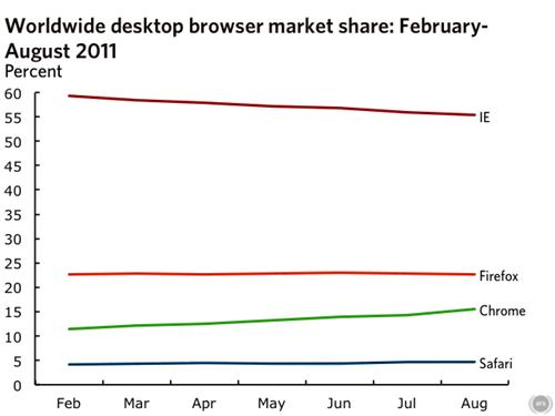 desktop-trends-08-2011