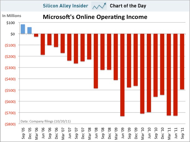 chart-of-the-day-microsoft-operating-loss-oct-2011