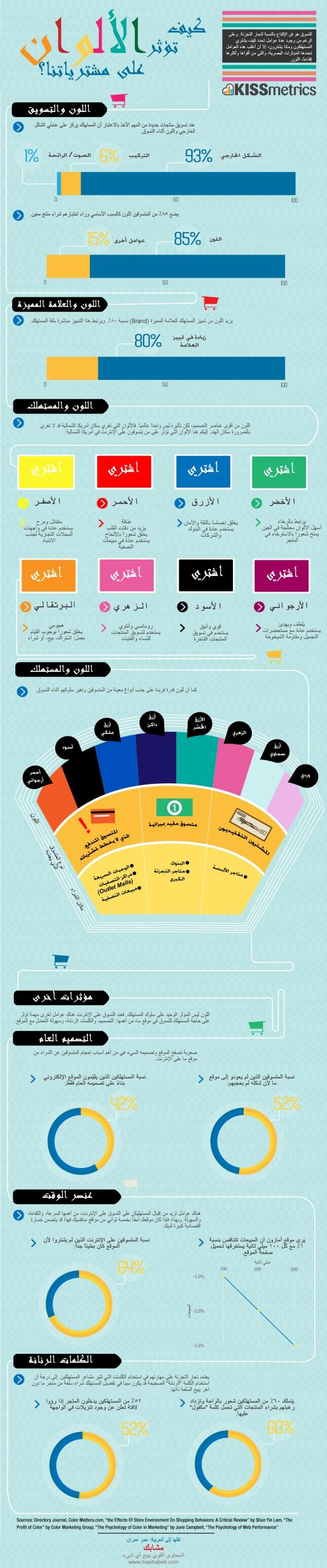 كيف تؤثر الألوان على مشترياتنا؟