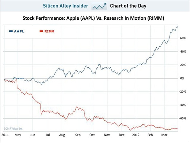 chart-of-the-day-aapl-vs-rimm-march-2012