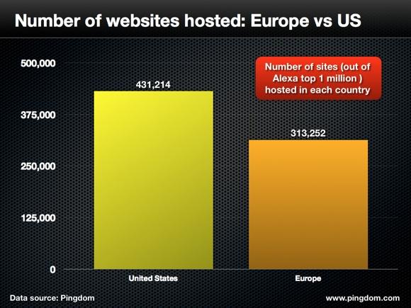 top web hosting countries.002 الولايات المتحدة تستضيف 43% من بين أكبر مليون موقع