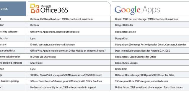 office google apps