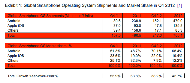 android ios marketshare