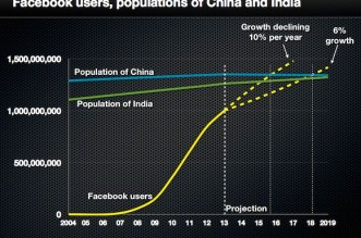 FB-and-population-china-india2
