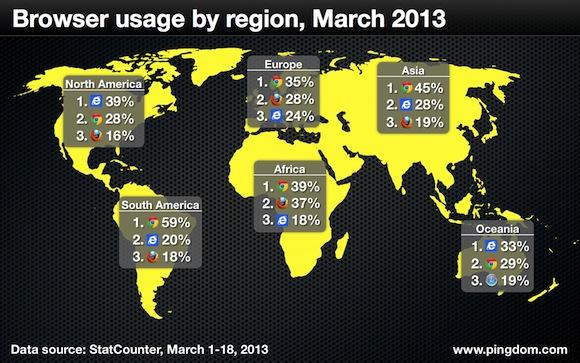 Browser-usage-worldwide-february-2013