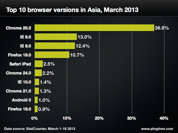 Browser-version-asia-top-10