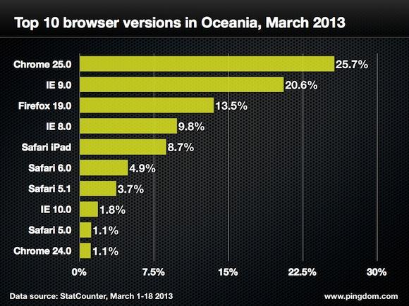 Browser-version-oceania-top-10