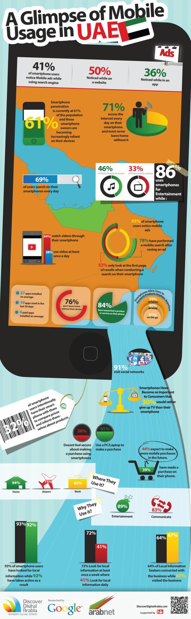 استخدام واحصائيات الهواتف الذكية في الامارات