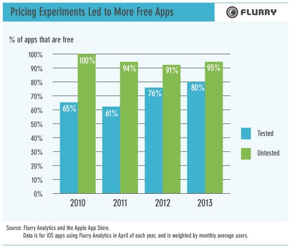 PricingExperiments FA2 دراسة: 90 بالمئة من تطبيقات الـiOS مجانية
