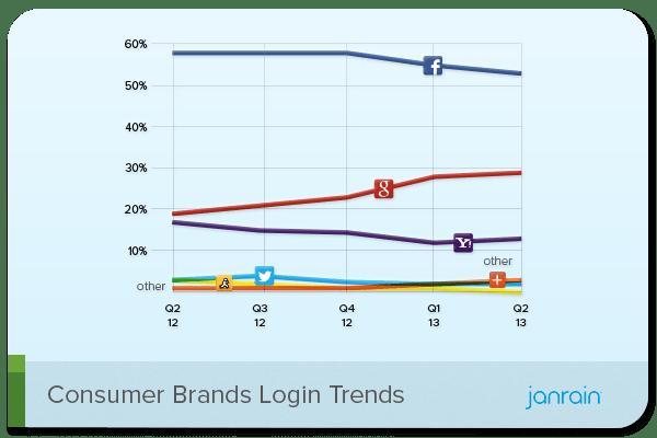 consumer-brands-q2-2013