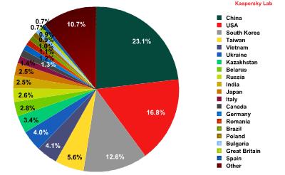 التوزيع النسبي لرسائل البريد الإلكتروني المزعجة حسب البلدان