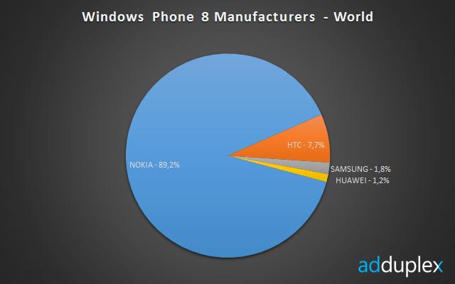 نوكيا ويندوز فون 1