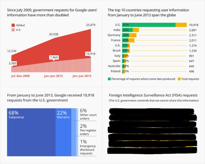 Google-Government