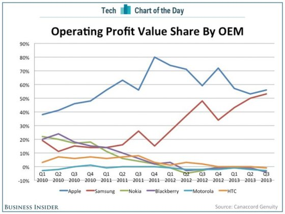 chart-of-the-day-smartphone-profits