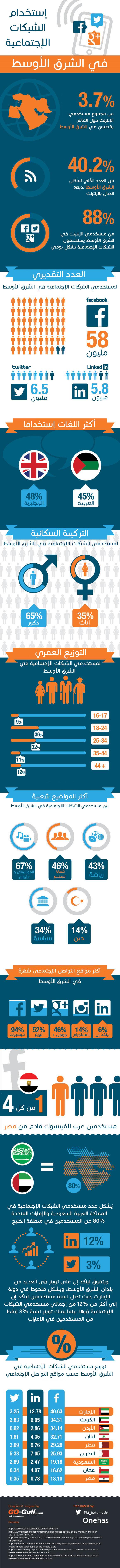 social-media-middle-east-arabic