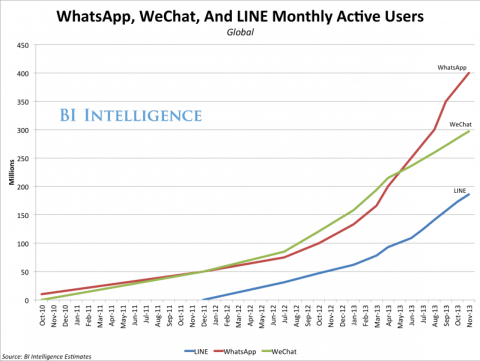 bii-messaging-apps-users-2