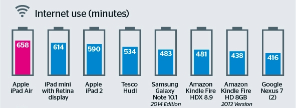 Tablet-battery-life1