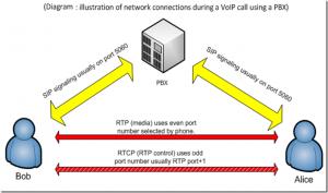 image thumb 300x177 بروتوكولات الاتصال اللحظي في الإنترنت (RTP, SIP)