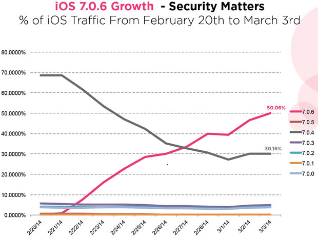 ios706-growth