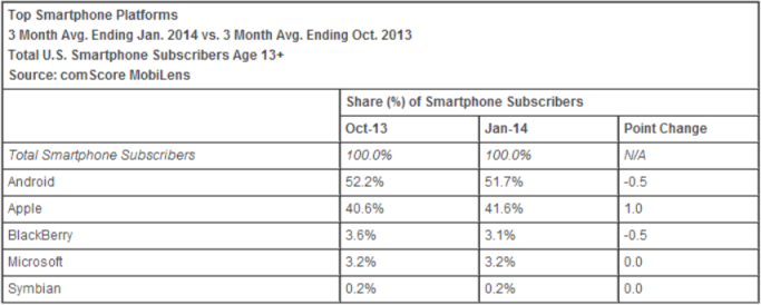 smartphone_platforms_comscore_january