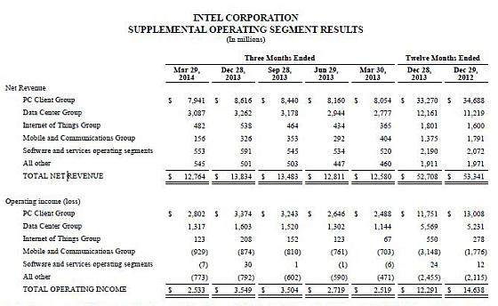 560-intel-profit-loss
