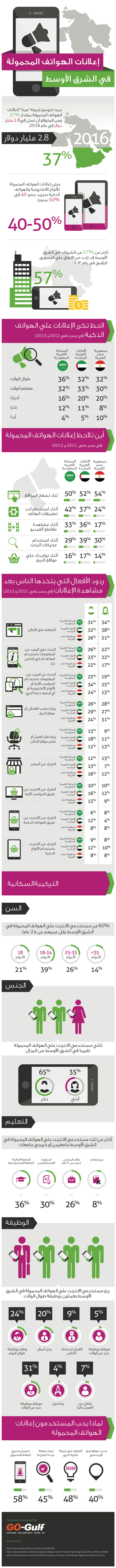mobile-advertising-middle-east-arabic