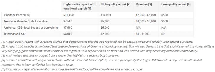 chrome_bounty_breakdown-730x244