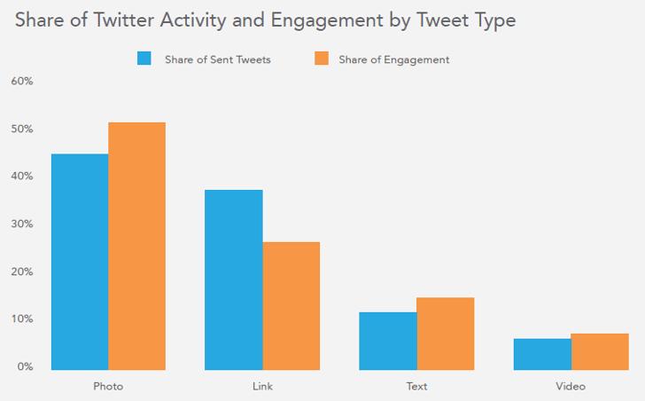 كيف تستخدم تويتر لبناء علامتك التجارية؟