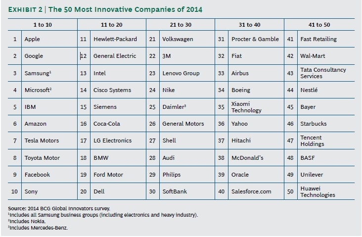 50-most-innovating